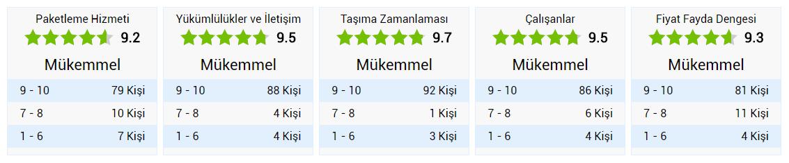 Ankara Yücel Nakliyat