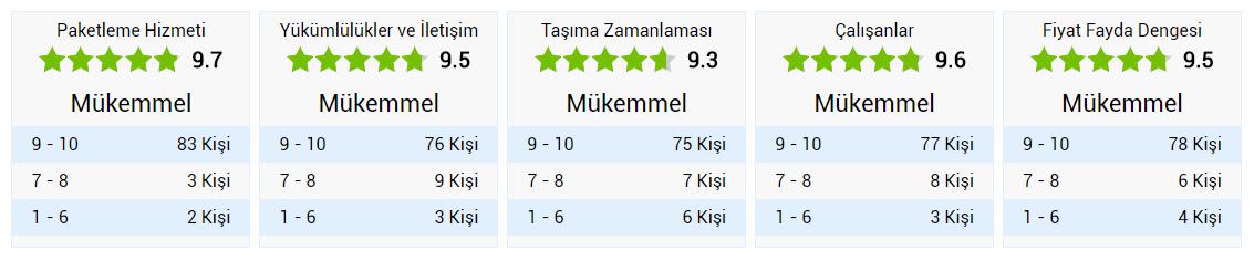Türker Evden Eve Nakliyat