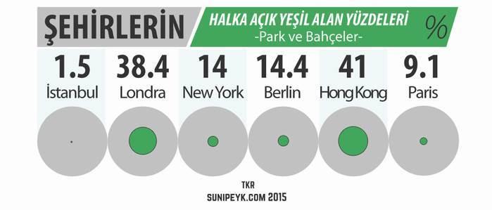 İstanbul da yeşil alan az