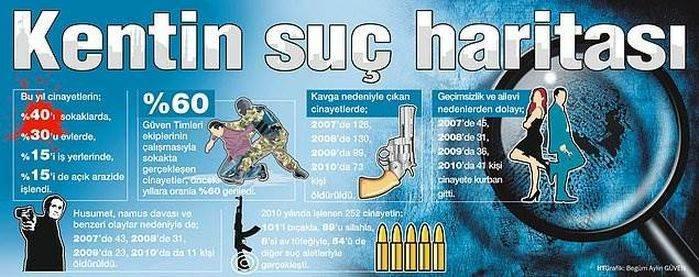 İstanbul suç haritası