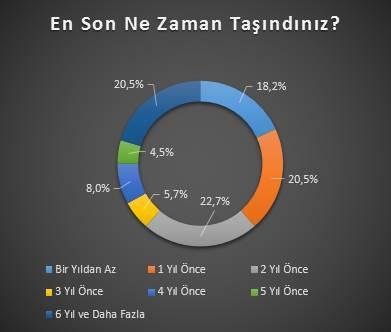 Evden Eve Nakliyat Anketimizin Sonuçları