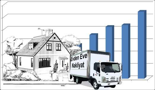Türkiye de Evden Eve Nakliyat Sektörü Ne Kadar Büyük?